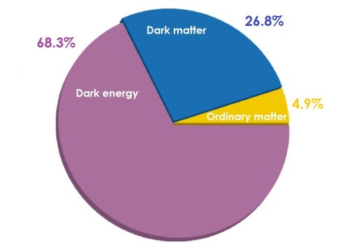 Pie chart of the composition of the universe from the Planck results.