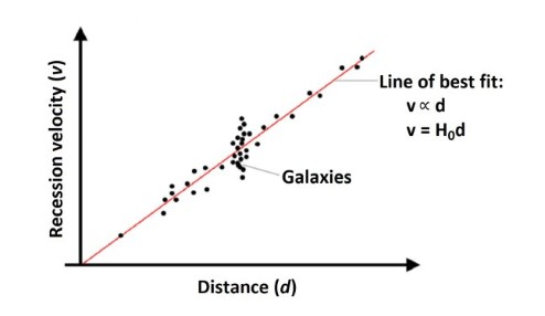 Plot of distance against recession velocity, where galaxies form an approximate straight line at a 45-degree angle.