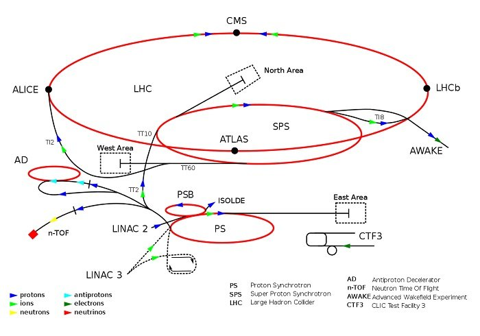 Diagram showing the current CERN accelerator complex.