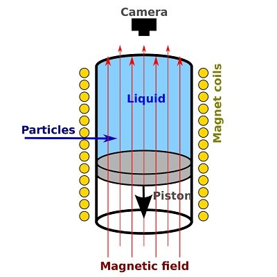 Diagram of a bubble chamber, where particles travel through a liquid, inside of a magnetic field. A camera is placed above the liquid.