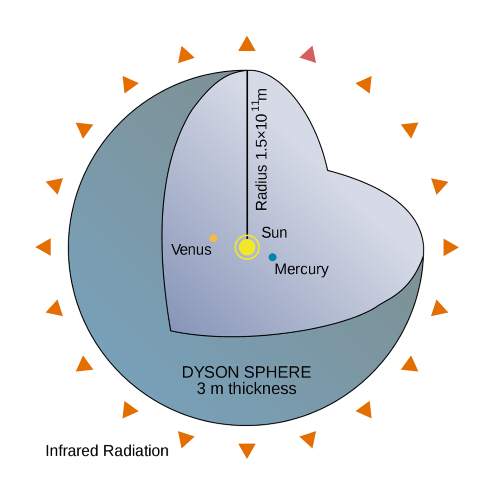Diagram of a Dyson sphere showing Mercury and Venus are encased with the Sun in the centre.
