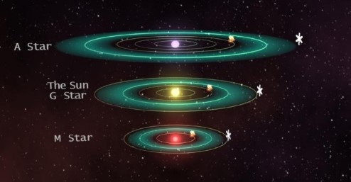 Diagram showing the location of habitable zones for stars of three different sizes. The cooler the star, the closer the habitable zone.