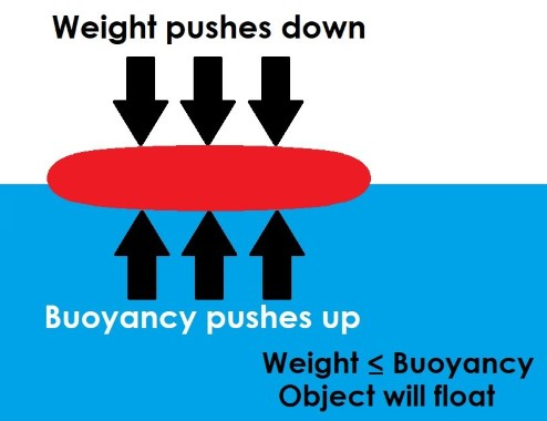 Diagram showing that if the force of weight is less than, or equal to, the force of gravity, then an object will float.