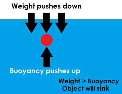 Diagram showing that if the force of weight is greater than the force of gravity, then an object will sink.