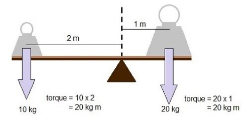 Diagram showing how torques balance on balancing scales or a seesaw.