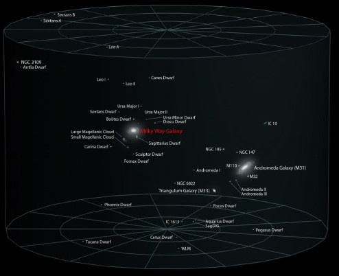 Diagram showing the position of the Milky Way relative to the closest galaxies - the Local Galactic Group.