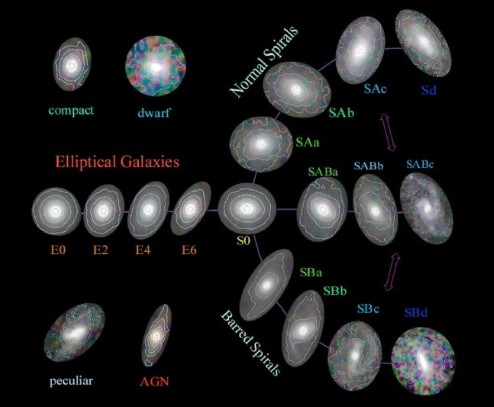 Modern diagram showing galaxies classified by shape.