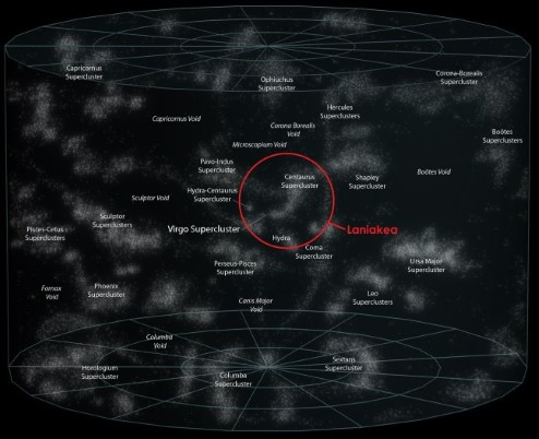 Diagram showing the position of the Laniakea Supercluster relative to other superclusters.