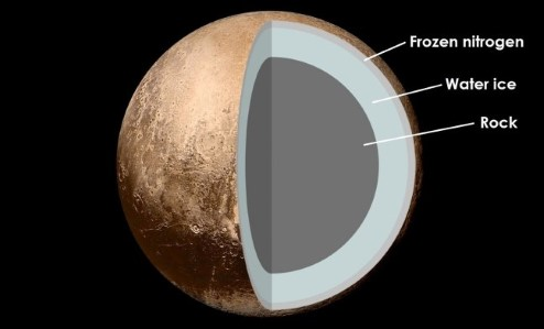 Diagram showing that Pluto is thought to be composed of rock, covered with a layer of water ice, and then frozen nitrogen.