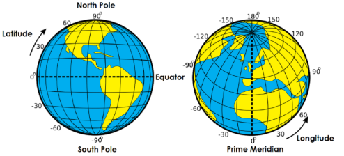 Globes of the Earth. Latitude lines run from north to south, and longitude lines run from west to east.