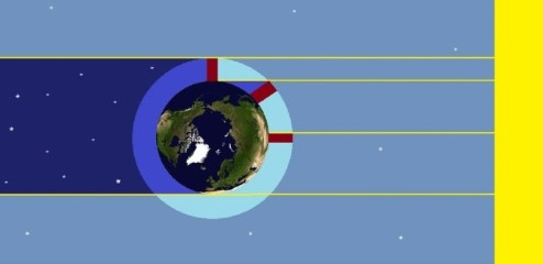 Diagram showing the effects of a spherical Earth.