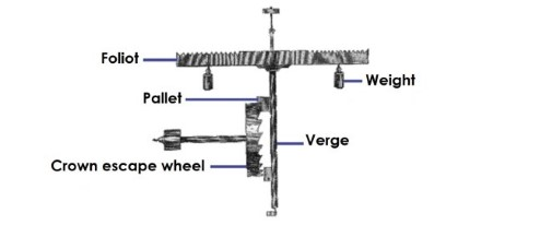 Labelled diagram of a verge and foliot escapement mechanism.