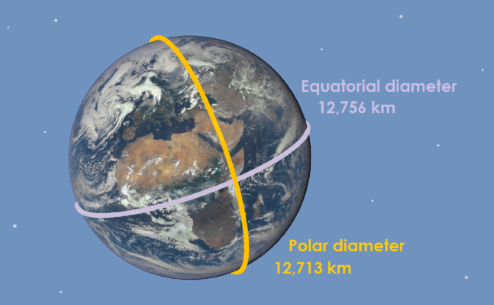 Photograph of the Earth. The polar diameter is labelled 12,713 km, and the equatorial diameter 12,756 km.