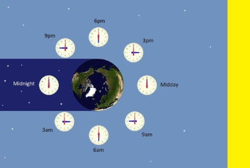 Diagram showing that the time on Earth depends on where you are relative to the Sun.