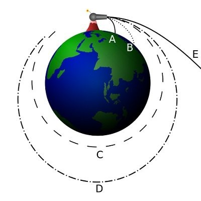 Diagram of Newton's cannonball thought experiment, this shows how gravity describes the motion of objects on Earth and in space.