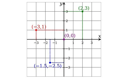 Cartesian coordinate system.