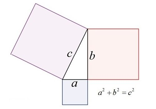 Diagram of a right-angled triangle with the three sides extended to make squares. The area of the largest square is equal to the sum of the other two.