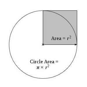 Diagram of a circle with the area labelled. Circumference = pi &times; radius<sup>2</sup>.