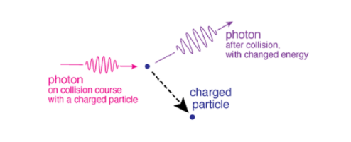 A diagram of Compton scattering, where a photon changes energy after colliding with a charged particle.