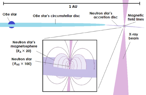 Diagram of a binary star system containing a neutron star and an OBe star. Both have large discs, and the neutron star emits a beam of X-rays when matter from the OB star's disc travels to the neutron star's accretion disc and falls onto the neutron star's poles.