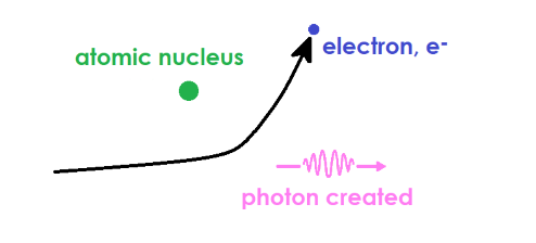 Diagram of Bremsstrahlung, where an electron is slowed by another particle, and releases a photon.