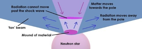 Diagram of a neutron star showing a fan beam. This occurs when matter leaving the pole is blocked by matter falling on the pole, and so it leaves at a wider angle.