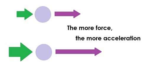 Diagram showing two balls, one is accelerating faster than the other. Image states 'the more force, the more acceleration'.