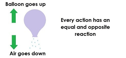 Diagram showing a balloon moving up as air rushes out. Image states 'every action has an equal and opposite reaction'.
