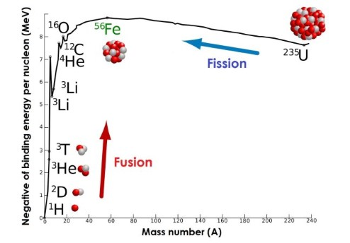 Plot of atomic weight against binding energy per neutron. Energy is release from fusion for atoms less massive than iron, and from fission in atoms that are more massive.