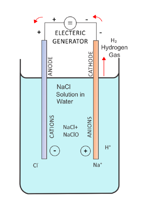 Diagram showing negatively charged chlorine ions moving towards the anode, and positively charged sodium ions moving towards the cathode.