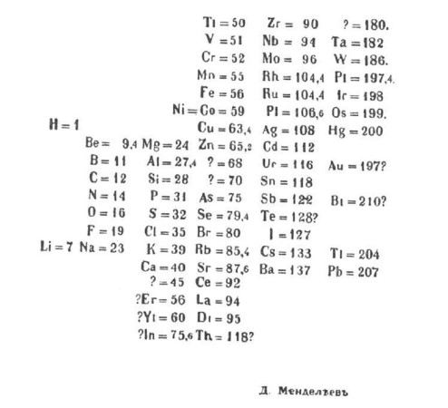 Mendeleev's periodic table.