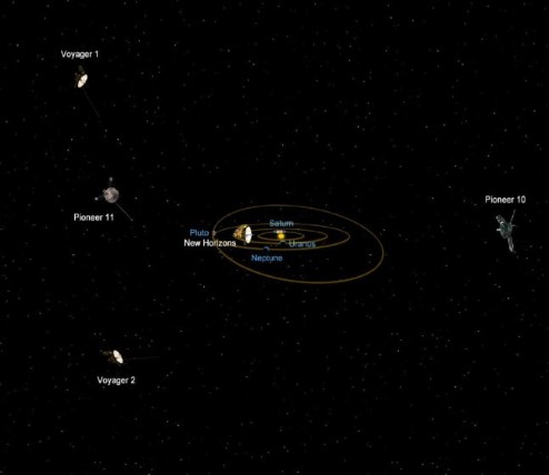 Diagram of the Solar system, showing the location of the Pioneer and Voyager probes, and New Horizons.