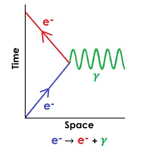 A plot of space against time, showing an electron emitting a photon.
