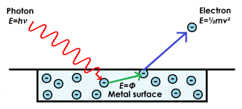 A diagram of the photoelectric effect, showing photons colliding with metal and electrons being emitted.