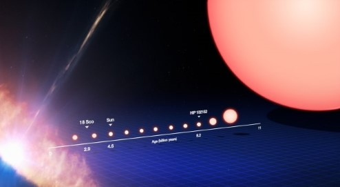Diagram showing the evolution of a Sun-like star.