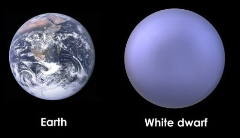 Diagram showing that white dwarfs are typically not much larger than the Earth.