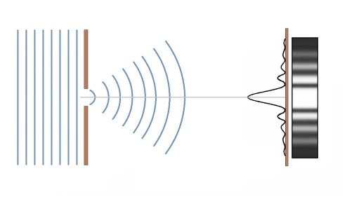 Diagram of diffraction.
