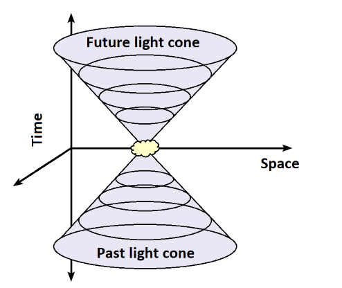 3-D diagram showing light propagating from an event in spacetime.