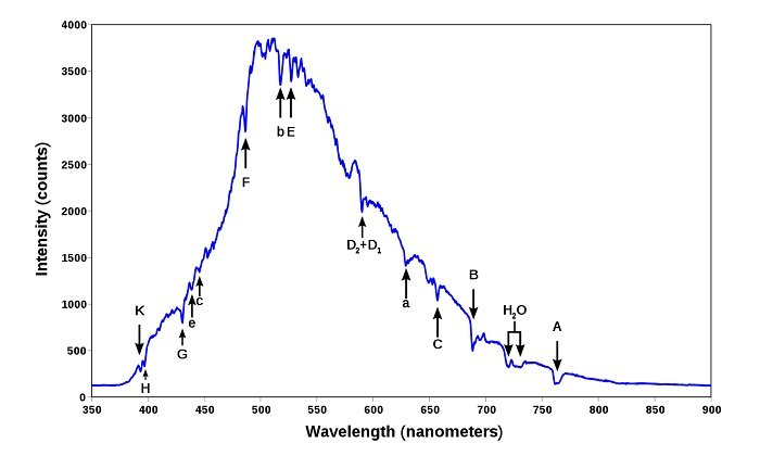 Plot of intensity against wavelength for sunlight.