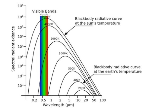 A plot of wavelength against brightness. Blackbodies form a curve on this plot. The curve moves further towards the blue end of the spectrum the hotter the object.