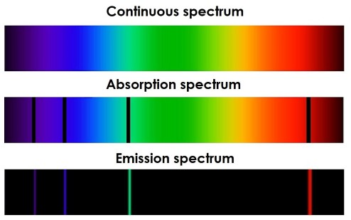 An image of absorption, emission, and continuous spectra. Absorption spectra show spectral lines. Continuous spectra have no lines, and emission spectra are dark, with lines of colour.