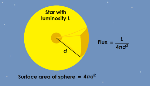 A diagram of the Sun, showing that flux is equal to luminosity per surface area.