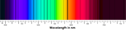 An image of the solar spectrum showing dark lines at specific wavelengths.
