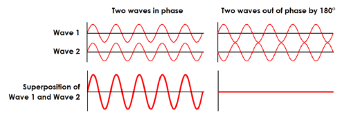 Diagram showing that two waves of the same phase combine to produce waves of twice the amplitude. Waves that are completely out of phase, will cancel out, producing a flat line.